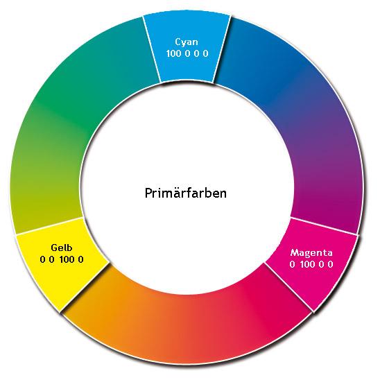 Primärfarben der cmyk farbkreis